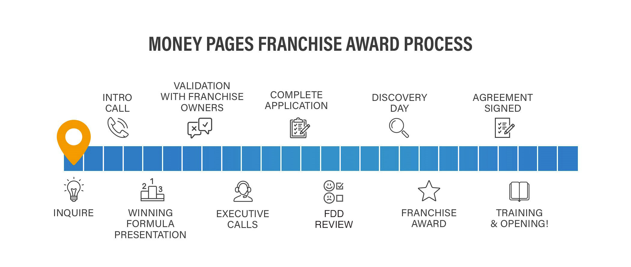A graphical timeline of the Franchise Process Outline. The following steps are outlined: Step 1: Get to Know Us. Step 2: Learn More About Money Pages. Step 3: Speak with Our Franchise Owners. Step 4: Read our FDD. Step 5: Meet Our Team at Discovery Day. Step 6: Complete Your Research. Step 7: We Complete Our Research. Step 8: Franchise Award. Step 9: Market Launch.